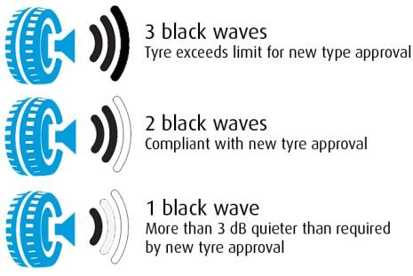 tyre noise level explained