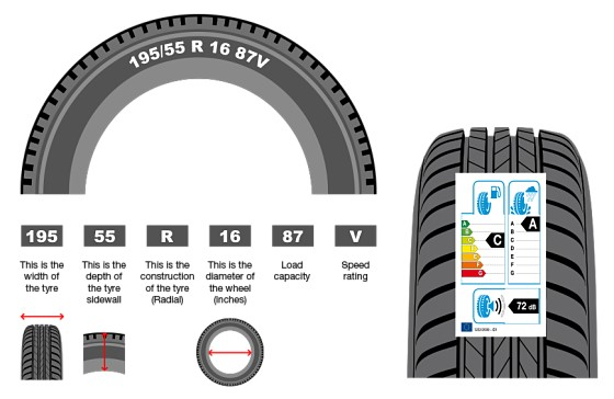 tyres size guide